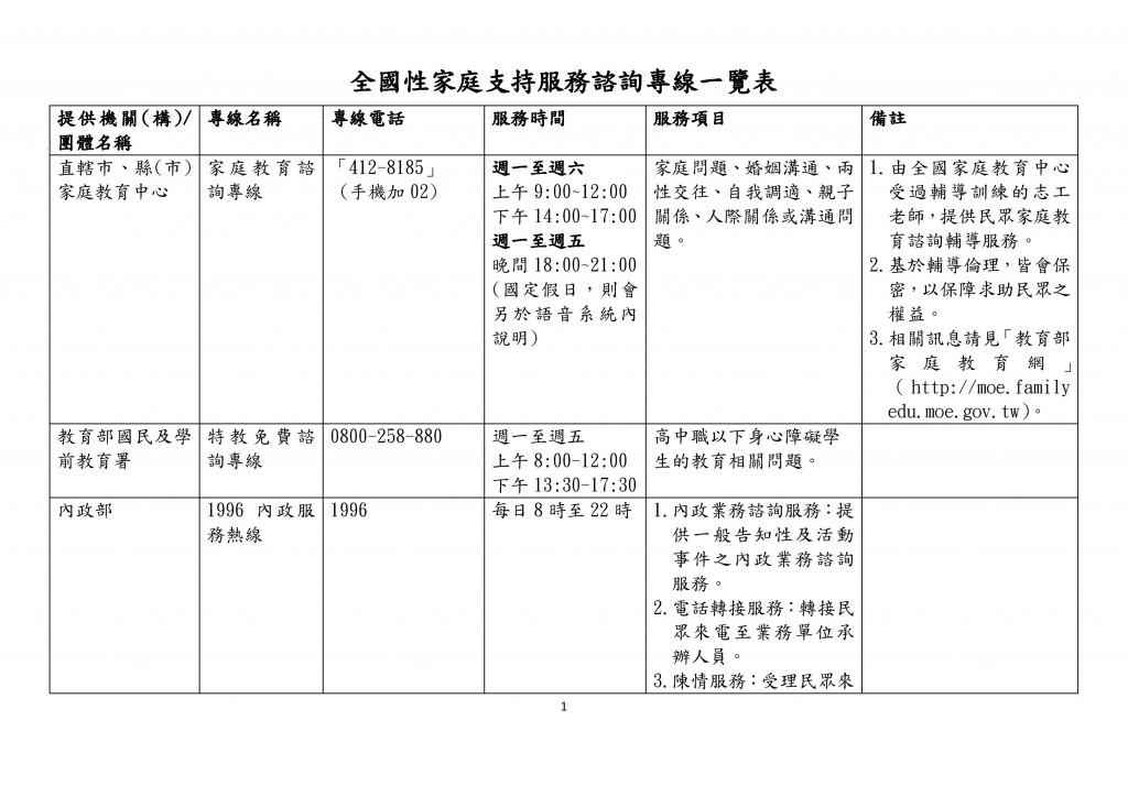 全國性家庭支持服務諮詢專線一覽表 (1)