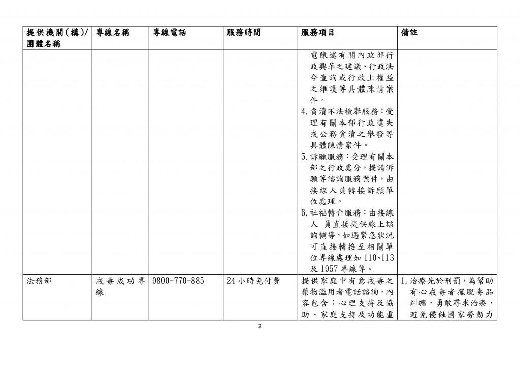 全國性家庭支持服務諮詢專線一覽表 (2)