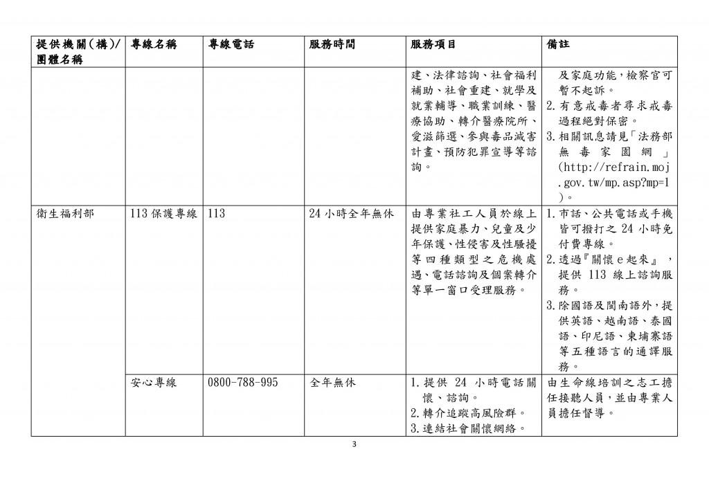 全國性家庭支持服務諮詢專線一覽表 (3)