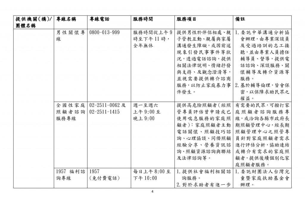 全國性家庭支持服務諮詢專線一覽表 (4)