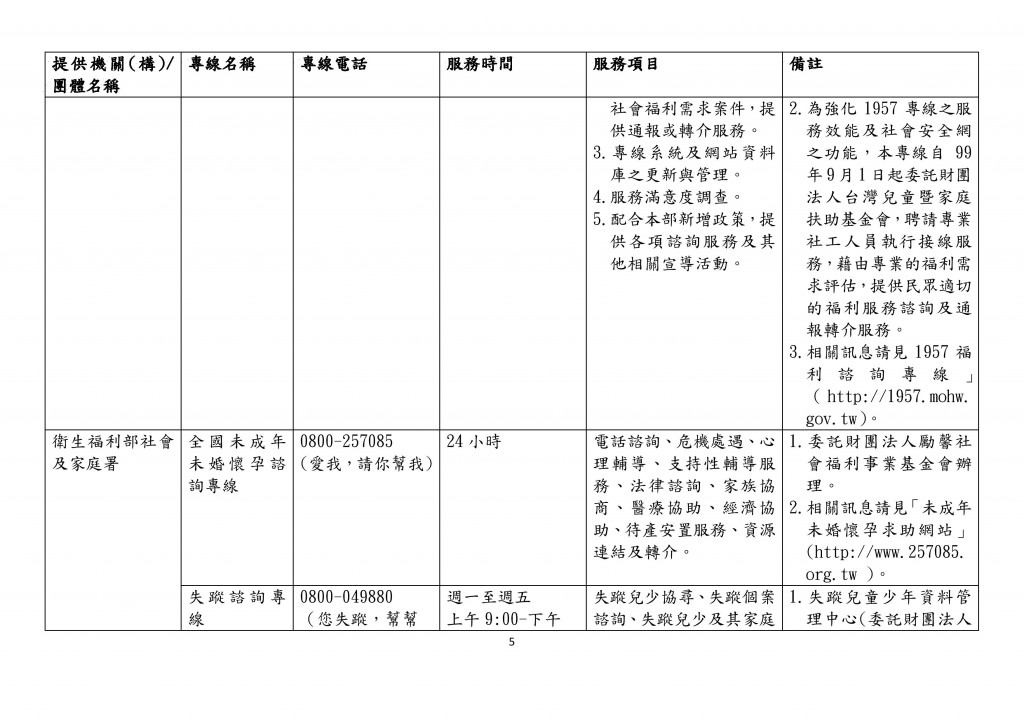 全國性家庭支持服務諮詢專線一覽表 (5)