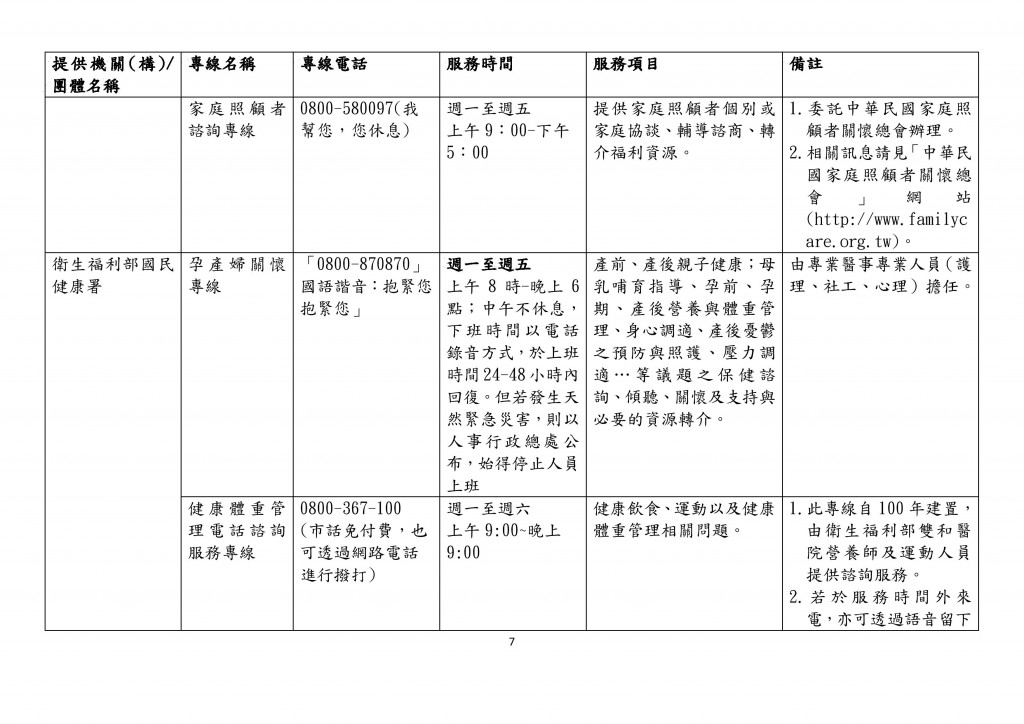 全國性家庭支持服務諮詢專線一覽表 (7)