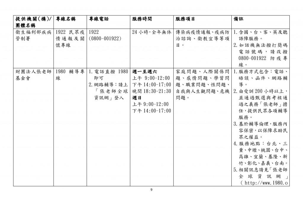 全國性家庭支持服務諮詢專線一覽表 (9)