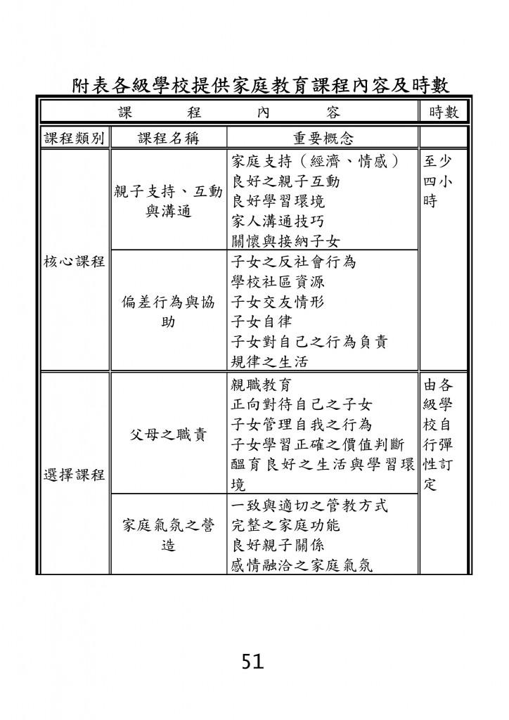 台北市家庭教育資源手冊 (55)