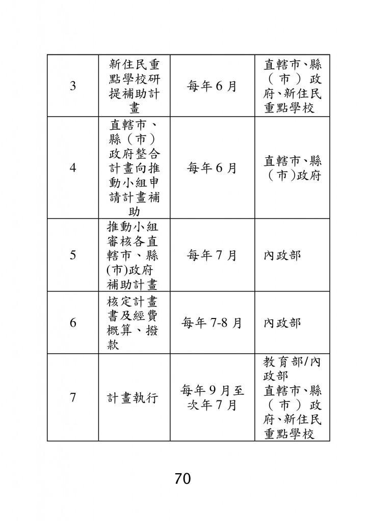 台北市家庭教育資源手冊 (74)